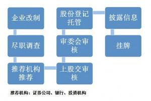 E版挂牌流程